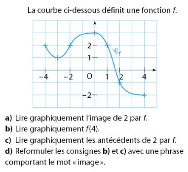 Lecture graphique d'une fonction : exercices en 2de.
