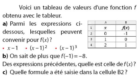 Tableau de valeurs d'une fonction : exercices en 2de.