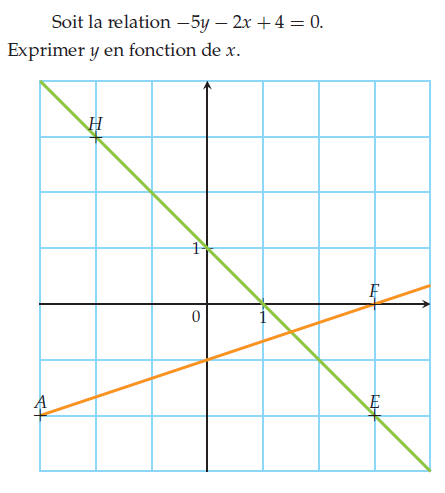 Exprimer y en fonction de x : exercices en 2de.