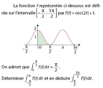 Fonction définie sur un intervalle et intégrale : exercices en terminale S.