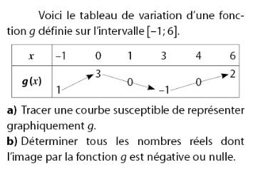Associer fonction et tableau de variation : exercices en 2de.