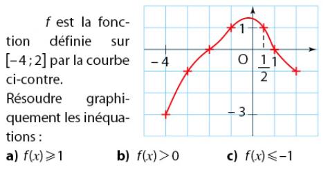 Résoudre graphiquement les inéquations : exercices en 2de.