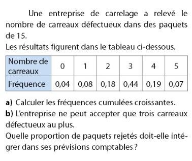 Fréquences cumulées et entreprise de carrelage : exercices en 2de.