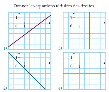 Donner les équations réduites des droites : exercices en 2de.
