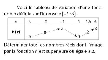 Déterminer les nombres réels et images d'une fonction : exercices en 2de.
