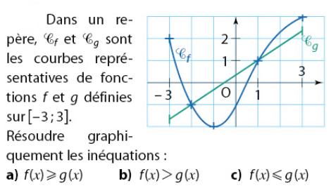 Réssoudre les inéquations graphiquement : exercices en 2de.