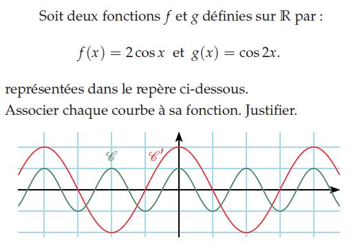 Fonction cosinus et représentations graphiques : exercices en terminale S.