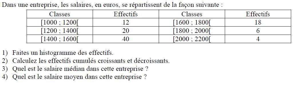 Salaires d'une entreprise, médiane et moyenne : exercices en 3ème.