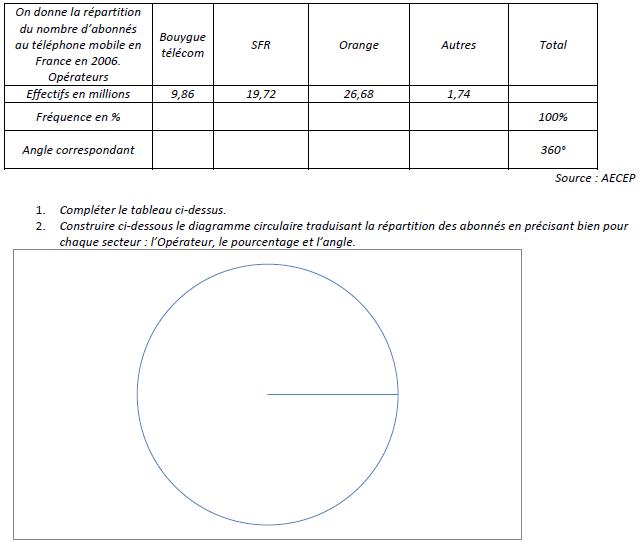 Diagramme circulaire et fréquence : exercices en 3ème.