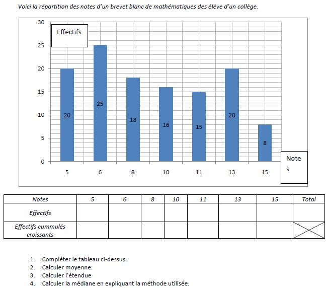 Diagramme en bâtons et moyenne, médiane : exercices en 3ème.