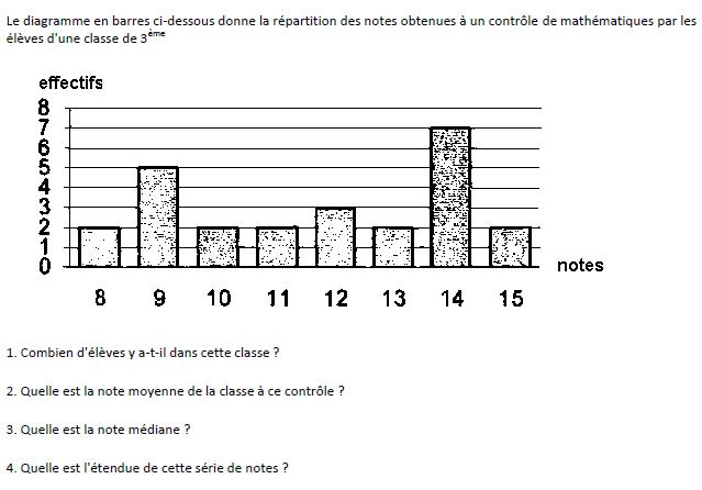 Diagramme en bâtons et médiane : exercices en 3ème.