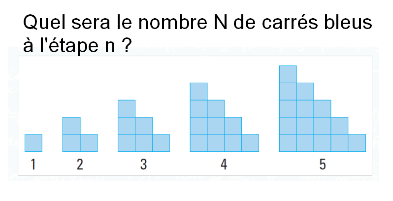 Nombre de carrés bleus à chaque étape : exercices en 5ème.