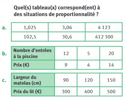 Tableaux et proportionnalité : exercices en 4ème.