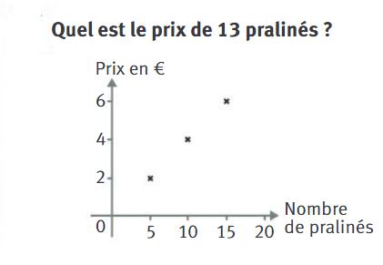 Graphique et proportionnalité : exercices en 4ème.