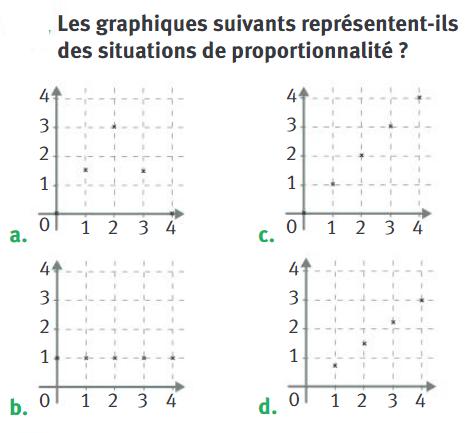 Représentations graphiques : exercices en 4ème.