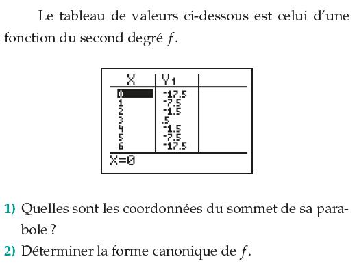 Tableau de valeurs et sommet d'une parabole : exercices en 1ère S.