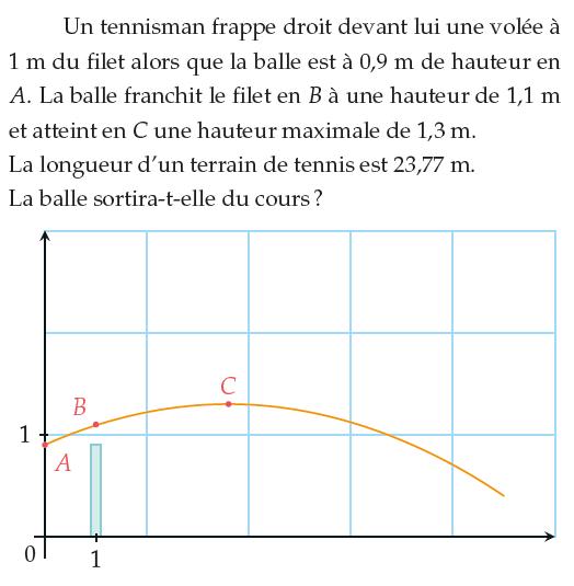 Second degré et polynômes : exercices de maths 1ère S (première S) à imprimer et télécharger en PDF.