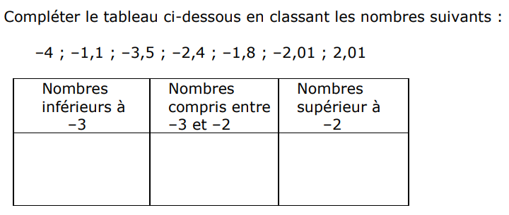 Classer des nombres relatifs : exercices en 5ème.