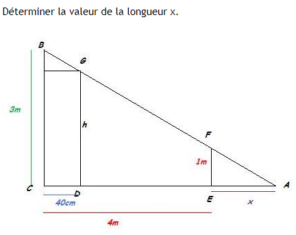 Thalès et résolution d'équations. : exercices en 3ème.
