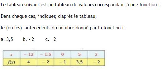 Tableau de valeurs et nombre d'antécédents : exercices en 3ème.