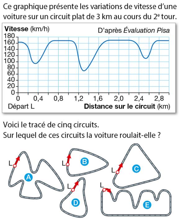 Variation de vitesse : exercices en 3ème.