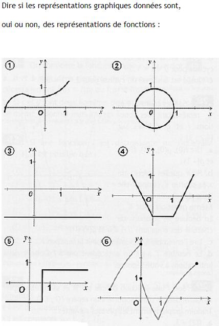 Courbes de fonctions ou pas : exercices en 3ème.