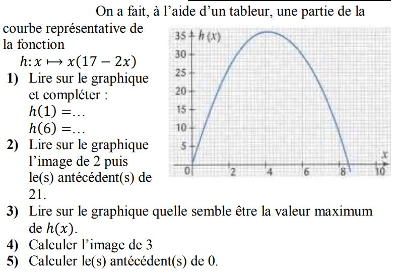 Exploiter une courbe représentative : exercices en 3ème.