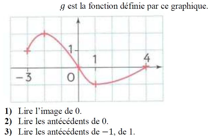 Image et antécédents : lecture graphique : exercices en 3ème.
