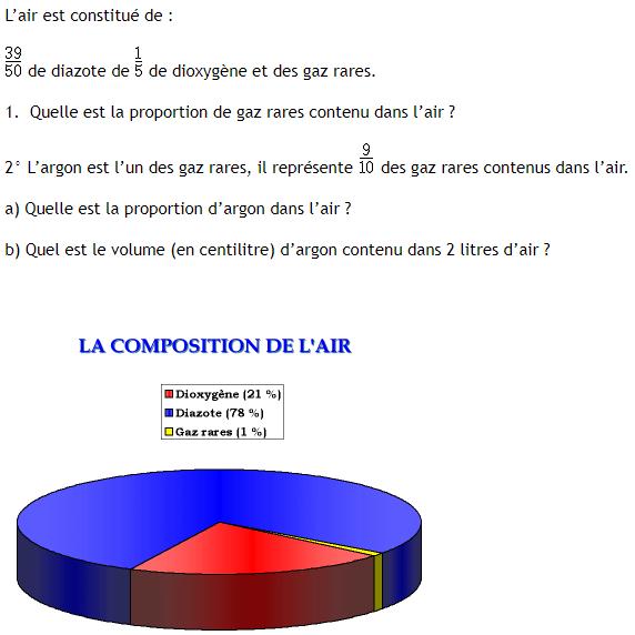 Constitution de l'aire et fractions : exercices en 4ème.