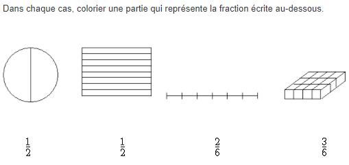 Représenter une fraction : exercices en 5ème.