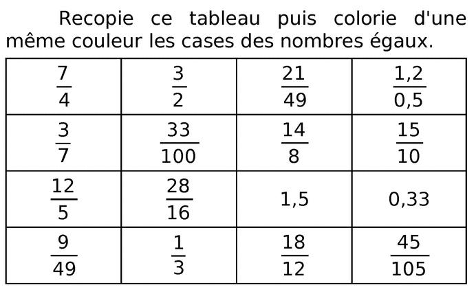 Trouver les nombres égaux : exercices en 6ème.