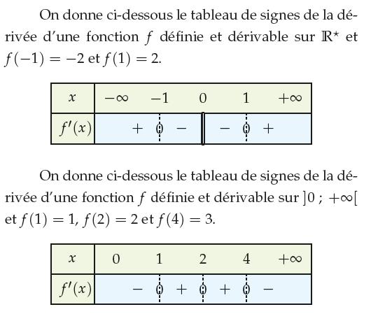La Derivation Et La Derivee D Une Fonction Exercices De Maths 1ere S Premiere S A Imprimer Et Telecharger En Pdf