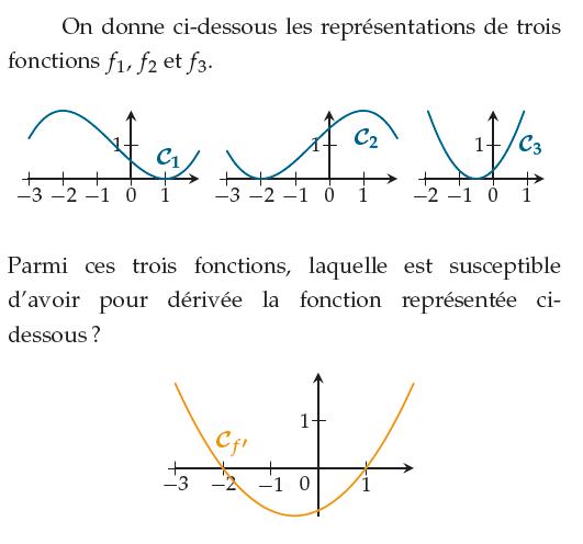 Parmi ces fonctions quelle est celle de la dérivée de f ? : exercices en 1ère S.