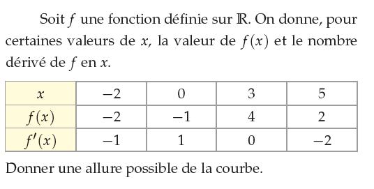 Donner une allure possible de la courbe : exercices en 1ère S.