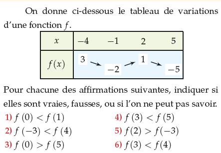 Tableau de variation et images : exercices en 1ère S.