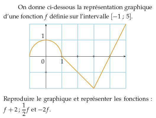 Reproduire le graphique de f+2 et -2f : exercices en 1ère S.