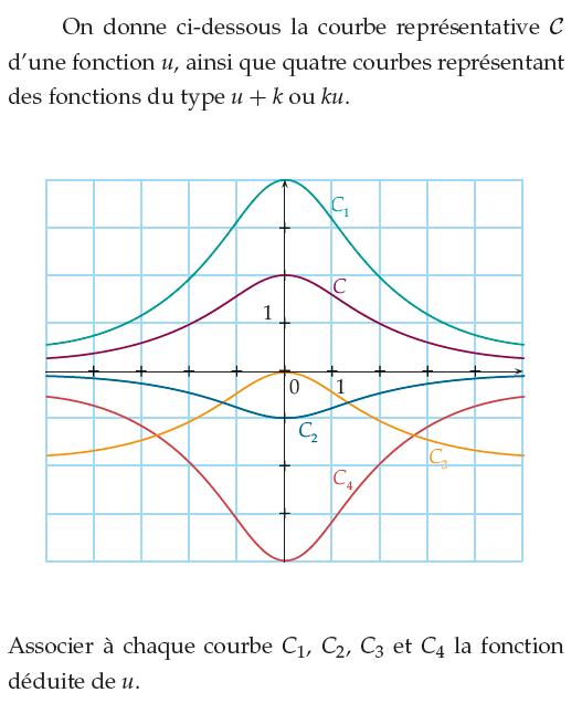 Associer à chaque courbe la bonne fonction : exercices en 1ère S.