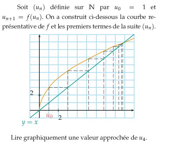 Courbe des premiers termes d'une suite : exercices en 1ère S.