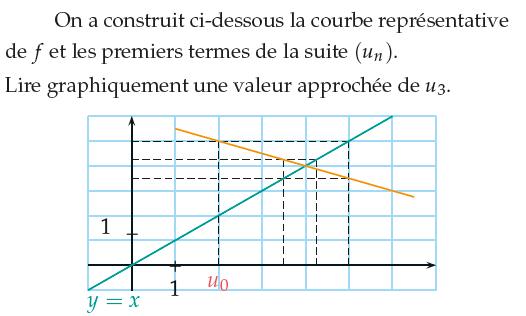 Lire graphiquement une valeur approchée de Un : exercices en 1ère S.