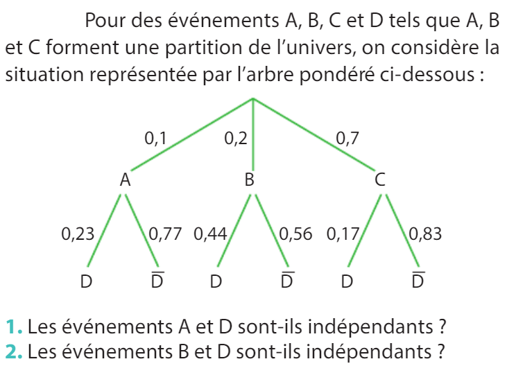 Arbre de probabilités et partition de l'univers : exercices en 1ère S.
