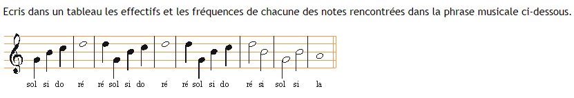 Notes musicales : exercices en 5ème.