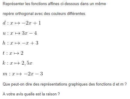 Représentation de fonctions linéaires et affines : exercices en 3ème.