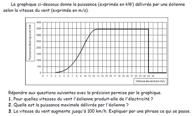 Fonction définie par son expressionsa courbe : exercices en 3ème.