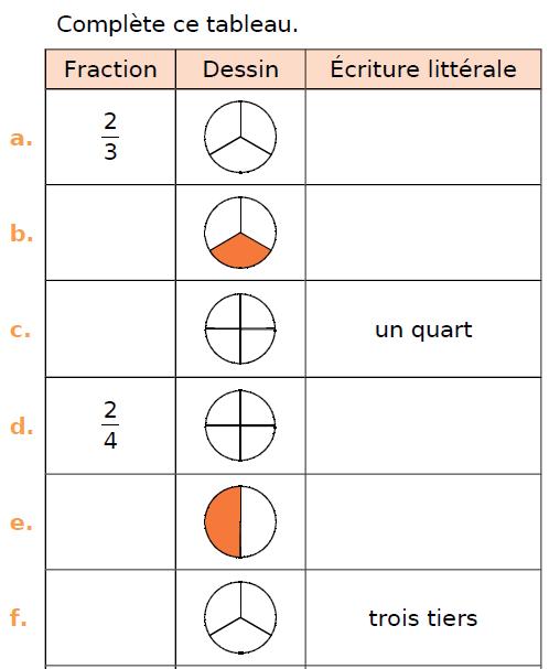 Fraction, dessin et écriture littérale : exercices en CM1.