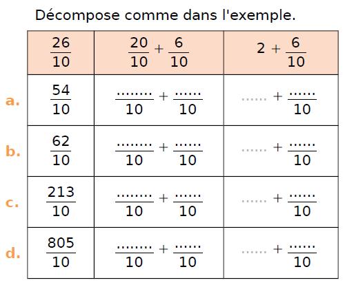 Décomposer des fractions : exercices en CM1.