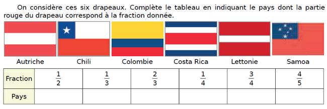 Des drapeaux de pays : exercices en CM1.
