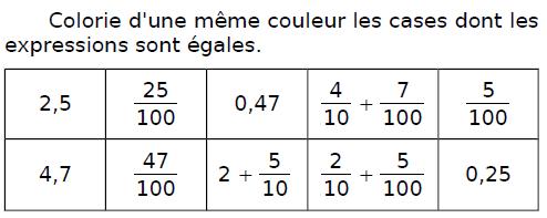 Colorier les cases égales : exercices en CM2.