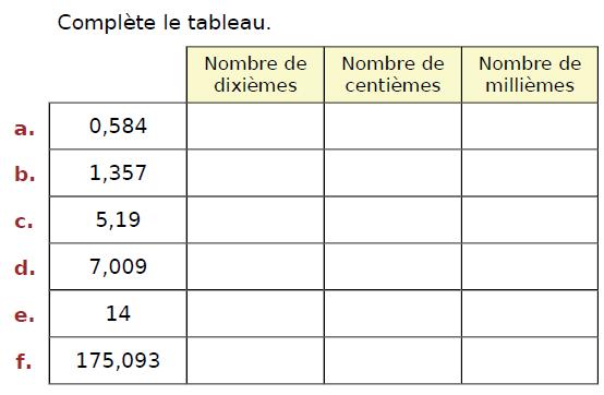 Nombre de dixième, centième et millième : exercices en CM2.