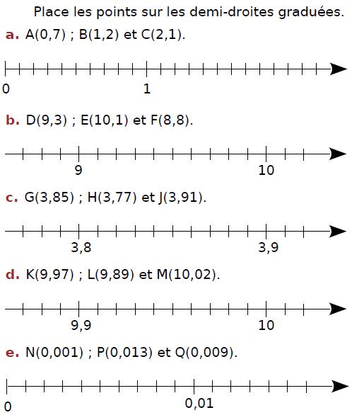 Placer des points sur l'axe gradué : exercices en CM2.
