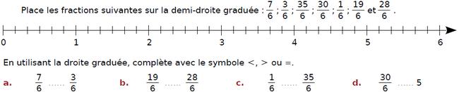 Droite graduée et fractions : exercices en CM2.